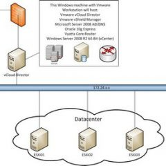 Part 1: VMware vCloud Director in my homelab