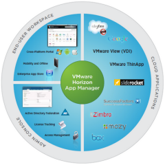 VMware builds a bridge between privat and public clouds
